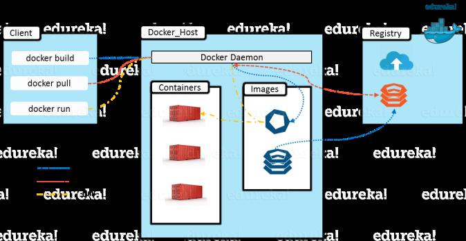 Containerization Docker - Automation Laboratories